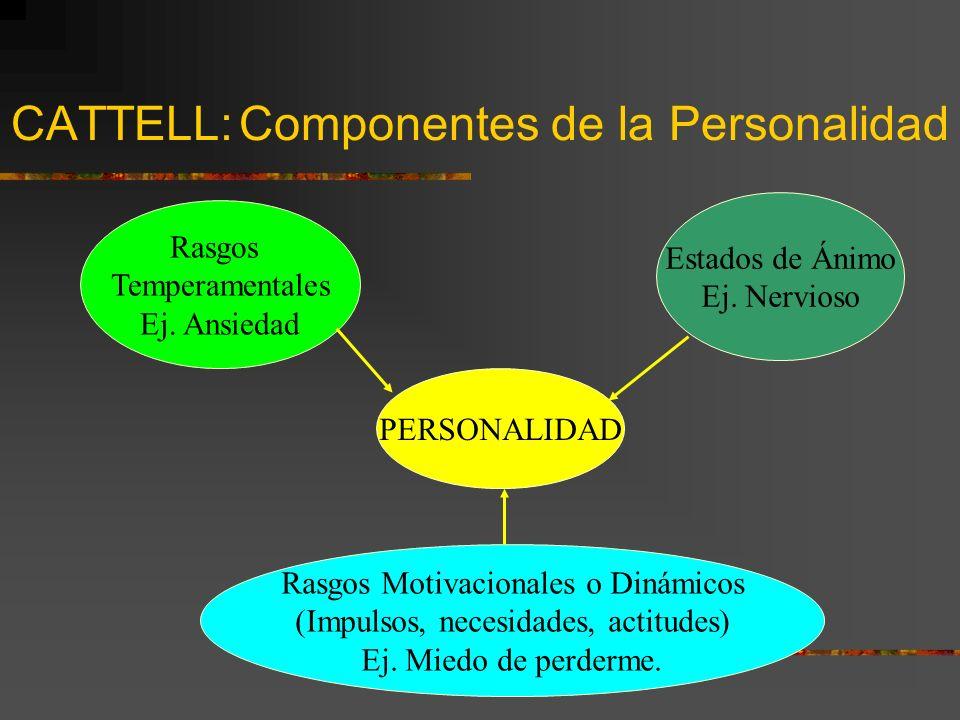 CATTELL: Componentes de la Personalidad
