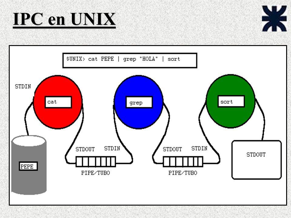 IPC en UNIX