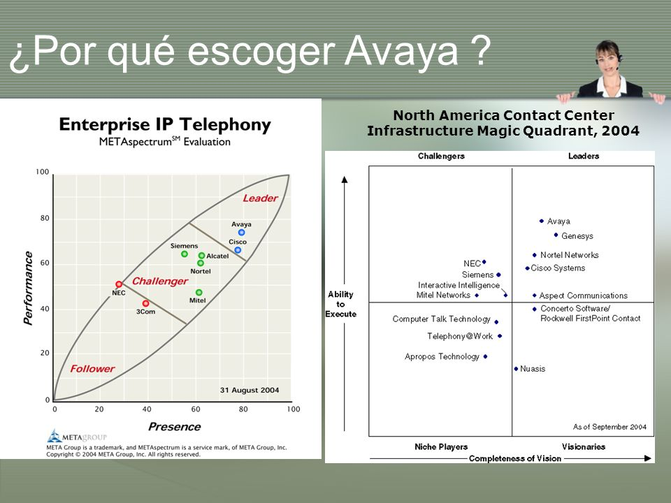 North America Contact Center Infrastructure Magic Quadrant, 2004