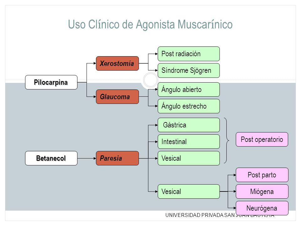 Uso Clínico de Agonista Muscarínico
