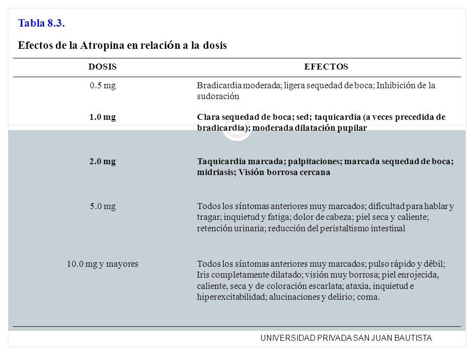 Efectos de la Atropina en relación a la dosis