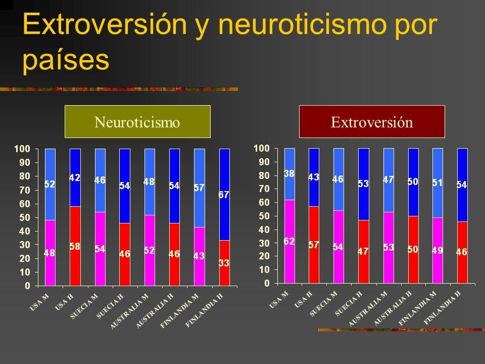 Extroversión y neuroticismo por países