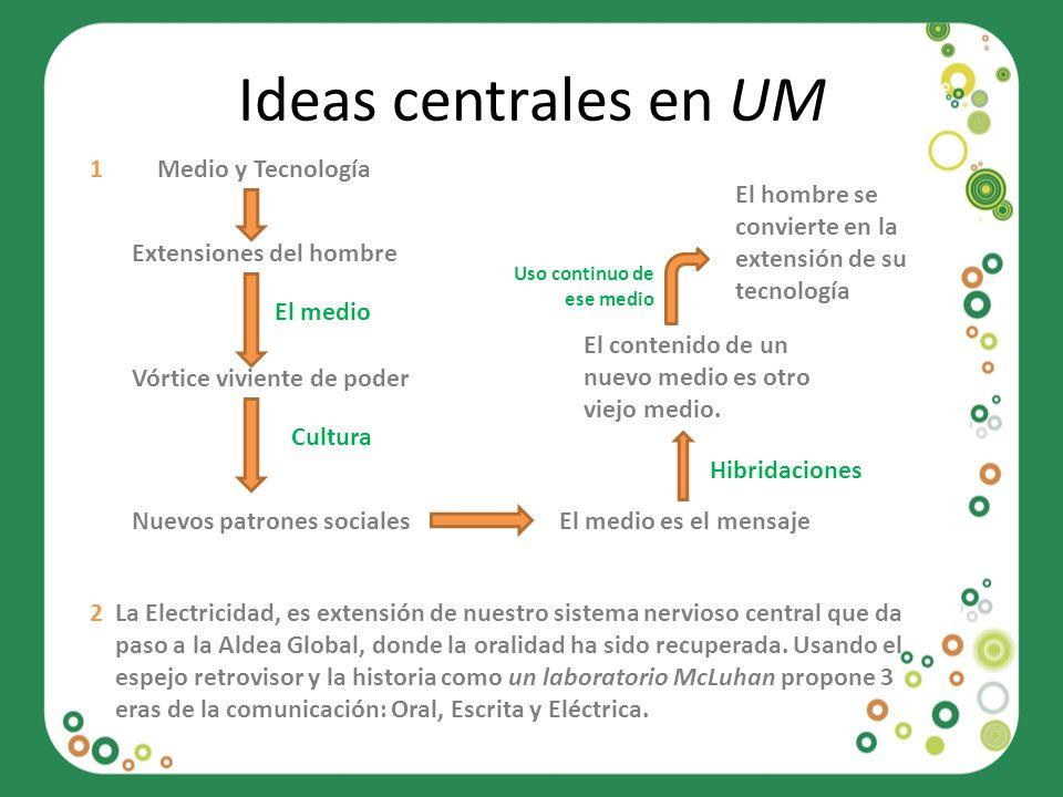 Ideas centrales en UM 1 Medio y Tecnología