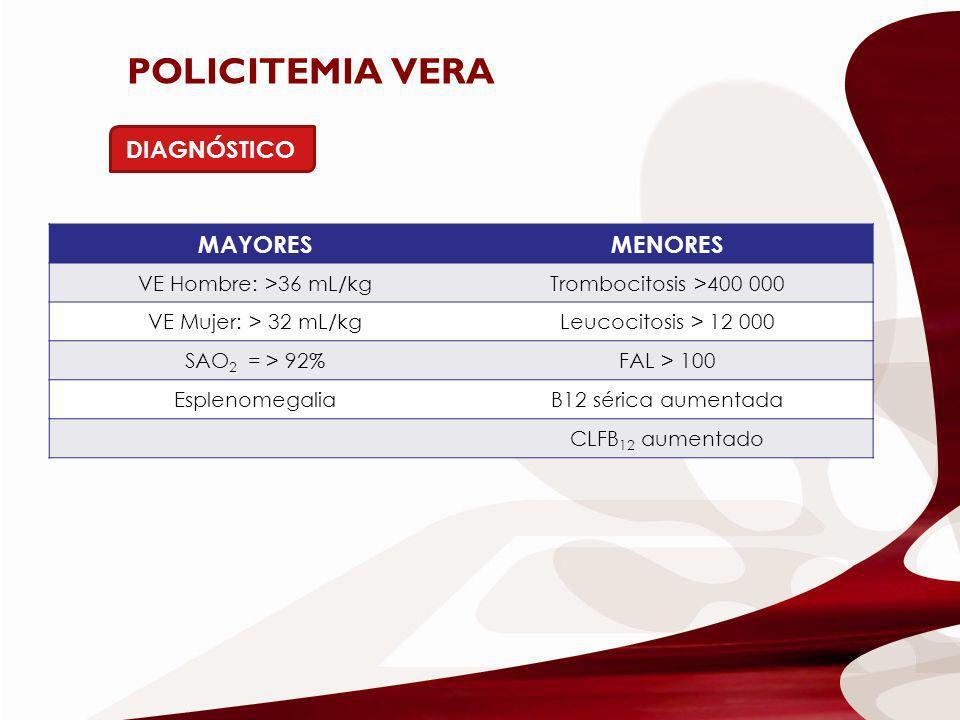 POLICITEMIA VERA DIAGNÓSTICO MAYORES MENORES VE Hombre: >36 mL/kg