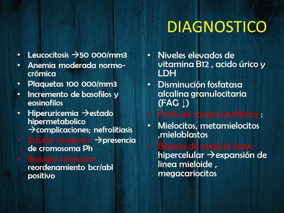 DIAGNOSTICO Niveles elevados de vitamina B12 , acido úrico y LDH