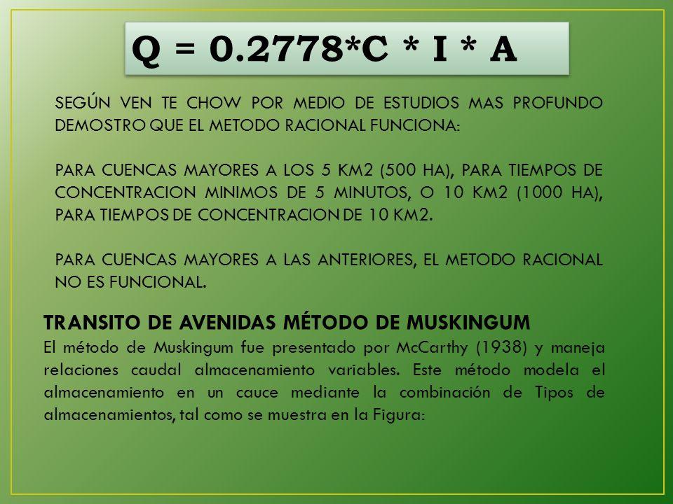 Q = 0.2778*C * I * A TRANSITO DE AVENIDAS MÉTODO DE MUSKINGUM