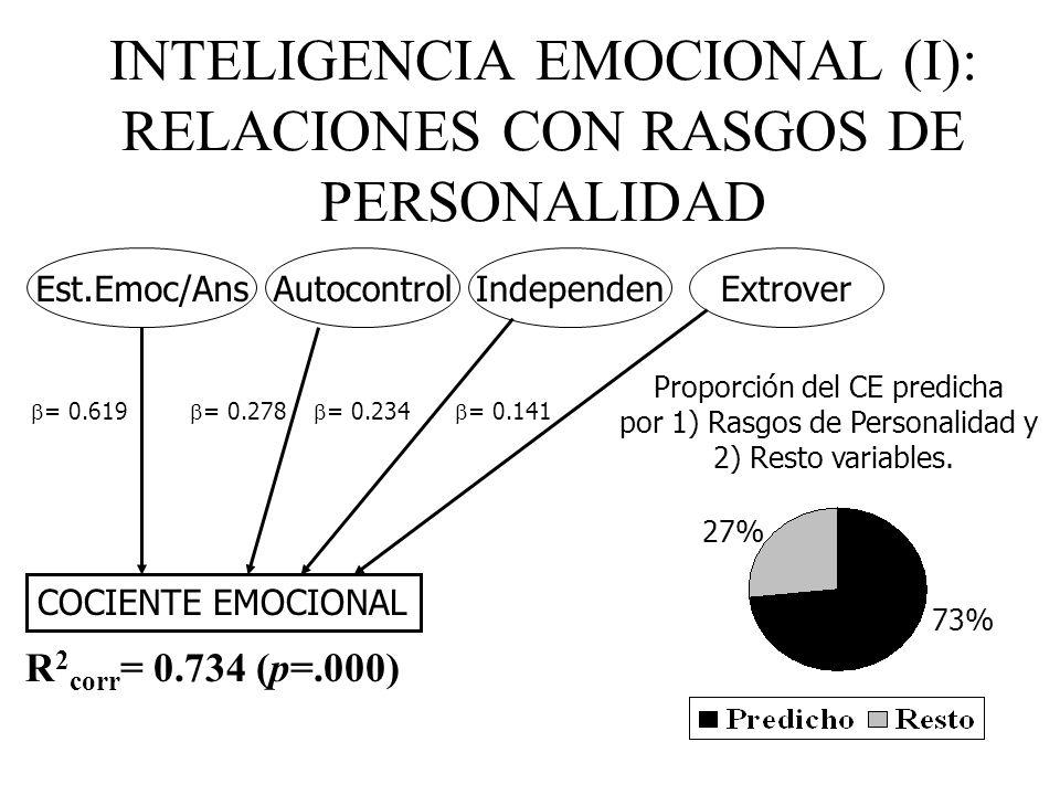 INTELIGENCIA EMOCIONAL (I): RELACIONES CON RASGOS DE PERSONALIDAD