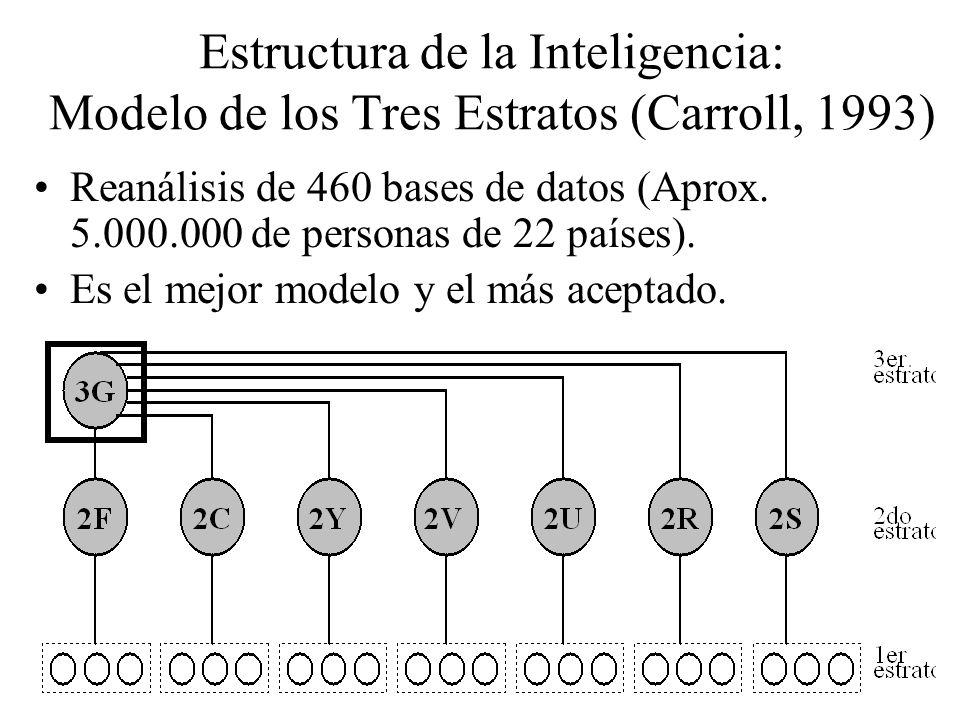 Estructura de la Inteligencia: Modelo de los Tres Estratos (Carroll, 1993)
