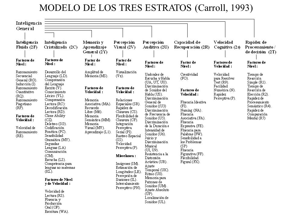 MODELO DE LOS TRES ESTRATOS (Carroll, 1993)