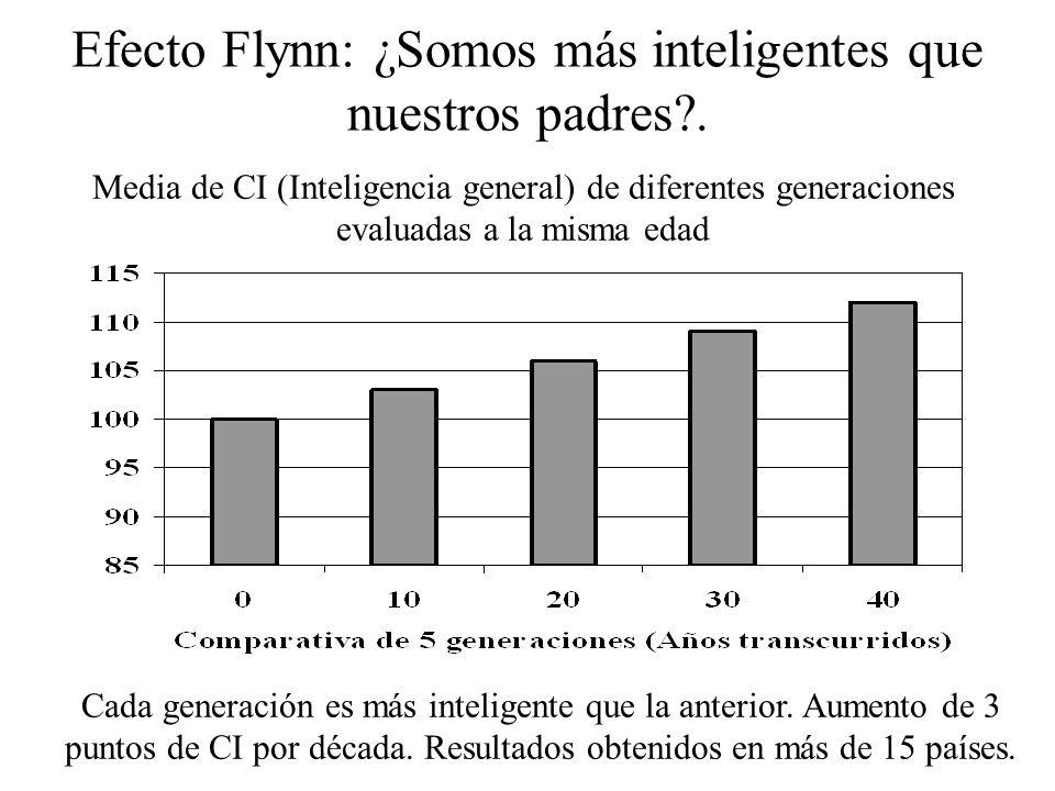 Efecto Flynn: ¿Somos más inteligentes que nuestros padres .