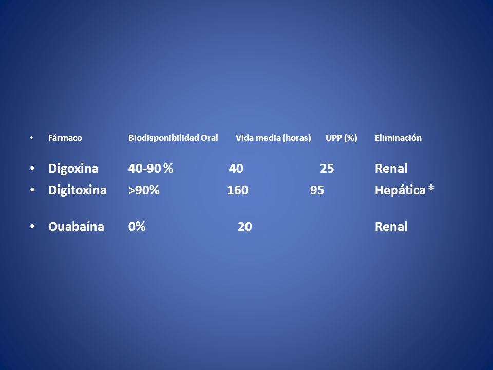 Digitoxina >90% 160 95 Hepática * Ouabaína 0% 20 Renal