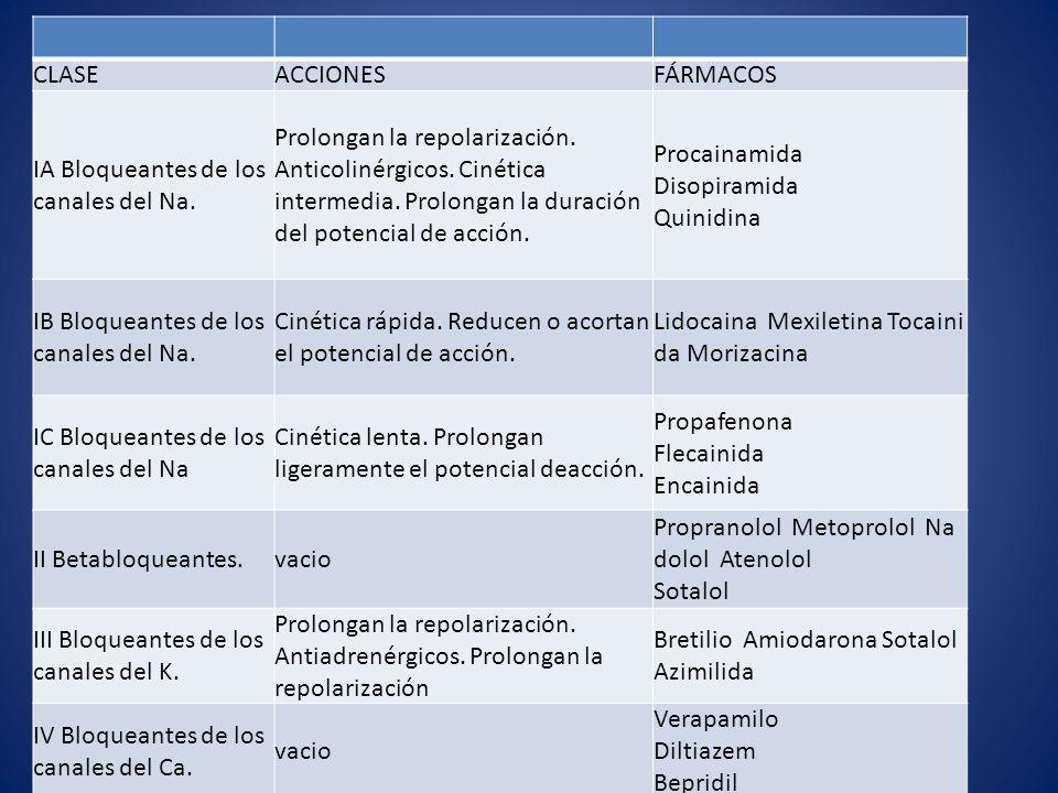 CLASE ACCIONES FÁRMACOS. IA Bloqueantes de los canales del Na.