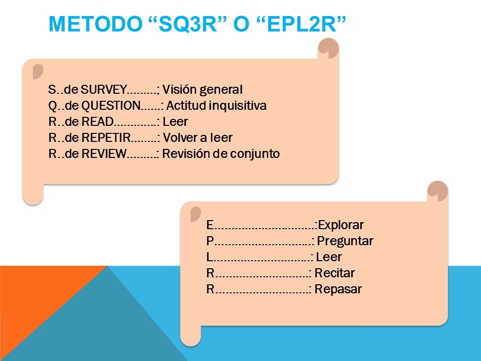 METODO SQ3R O EPL2R S..de SURVEY………; Visión general
