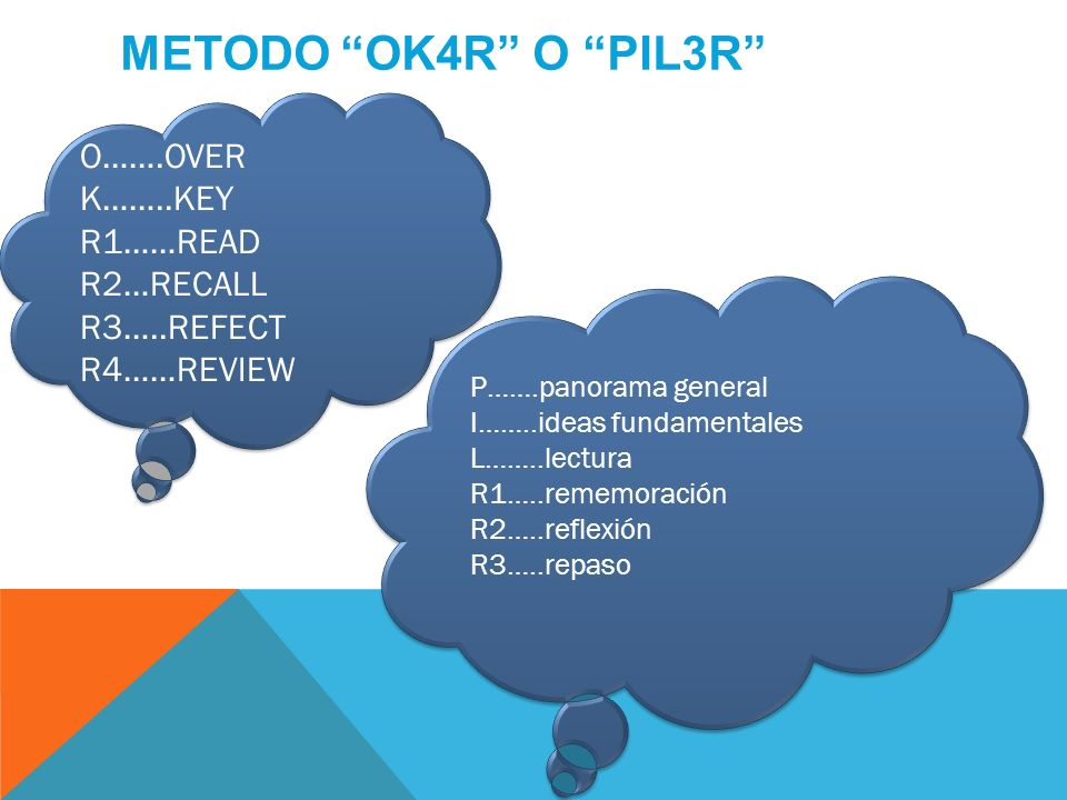 METODO OK4R O PIL3R O…….OVER K……..KEY R1……READ R2…RECALL