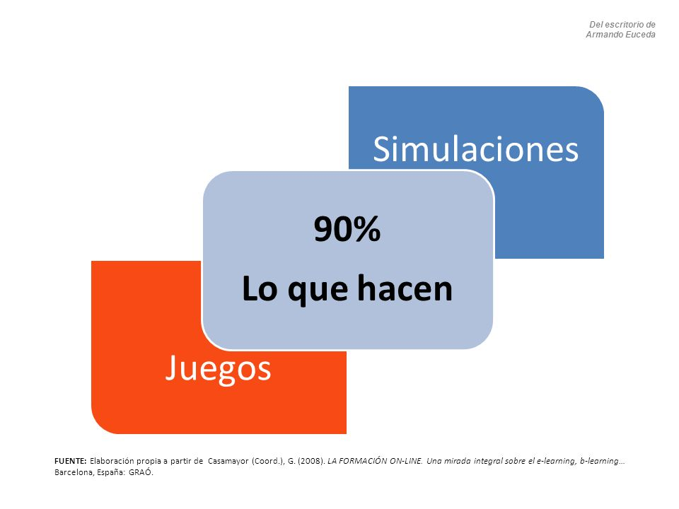 Del escritorio de Armando Euceda. Lo que hacen. 90% Simulaciones. Juegos.