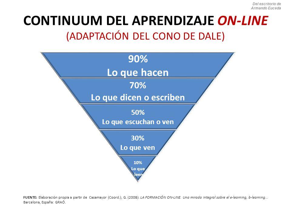 CONTINUUM DEL APRENDIZAJE ON-LINE (ADAPTACIÓN DEL CONO DE DALE)