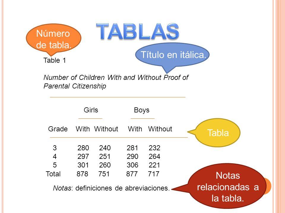 Notas relacionadas a la tabla.