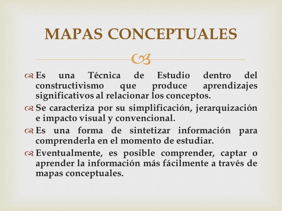 MAPAS CONCEPTUALES Es una Técnica de Estudio dentro del constructivismo que produce aprendizajes significativos al relacionar los conceptos.