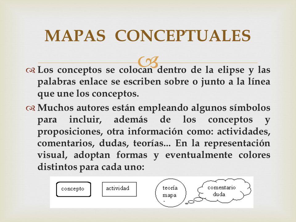 MAPAS CONCEPTUALES Los conceptos se colocan dentro de la elipse y las palabras enlace se escriben sobre o junto a la línea que une los conceptos.