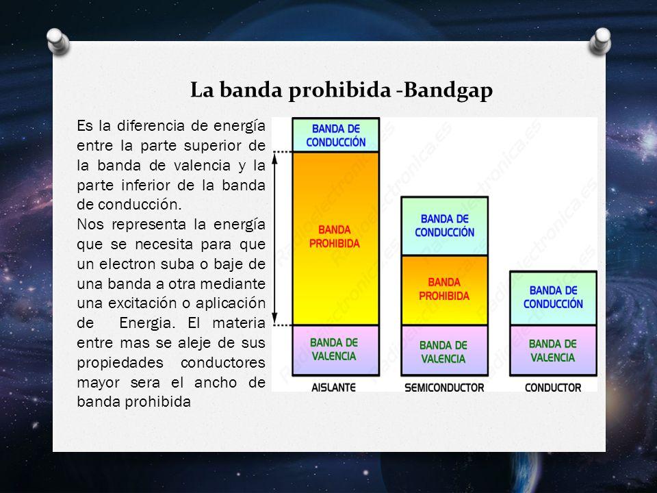 La banda prohibida -Bandgap