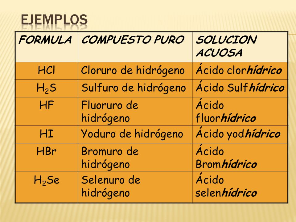 Ejemplos FORMULA COMPUESTO PURO SOLUCION ACUOSA HCl