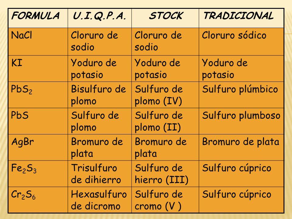 FORMULA U.I.Q.P.A. STOCK. TRADICIONAL. NaCl. Cloruro de sodio. Cloruro sódico. KI. Yoduro de potasio.