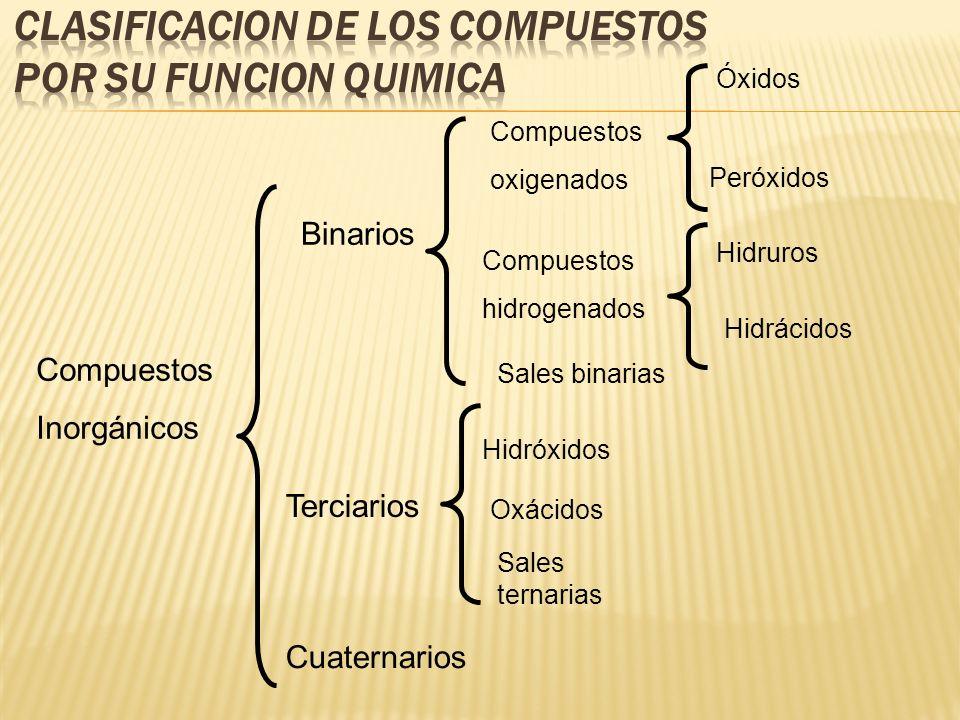 CLASIFICACION DE LOS COMPUESTOS POR SU FUNCION QUIMICA