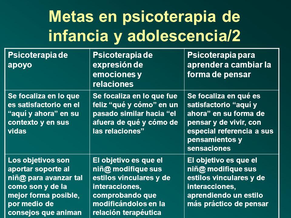 Metas en psicoterapia de infancia y adolescencia/2