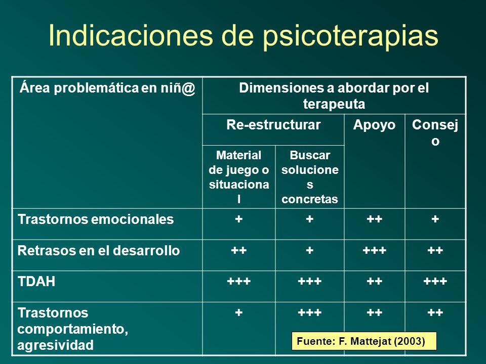 Indicaciones de psicoterapias