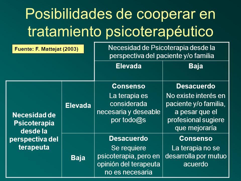 Posibilidades de cooperar en tratamiento psicoterapéutico
