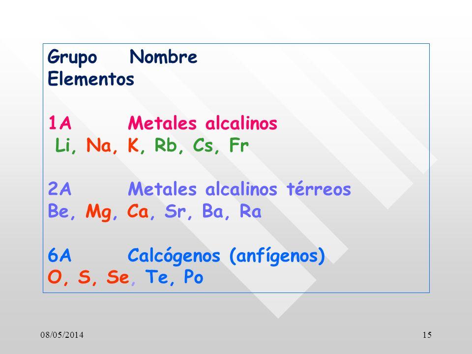 Grupo Nombre Elementos