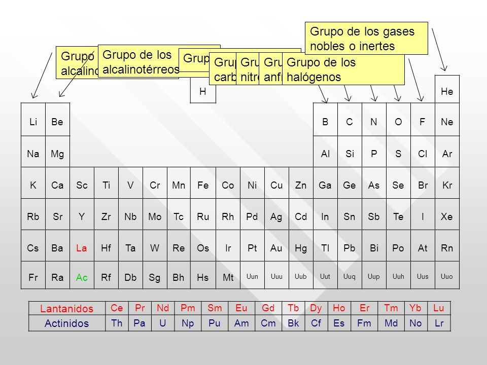 Grupo de los gases nobles o inertes