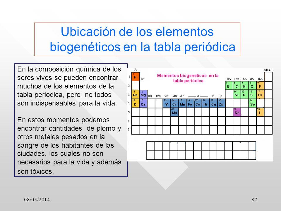 Ubicación de los elementos biogenéticos en la tabla periódica