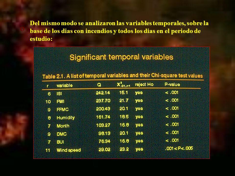 º Del mismo modo se analizaron las variables temporales, sobre la base de los dias con incendios y todos los dias en el periodo de estudio: