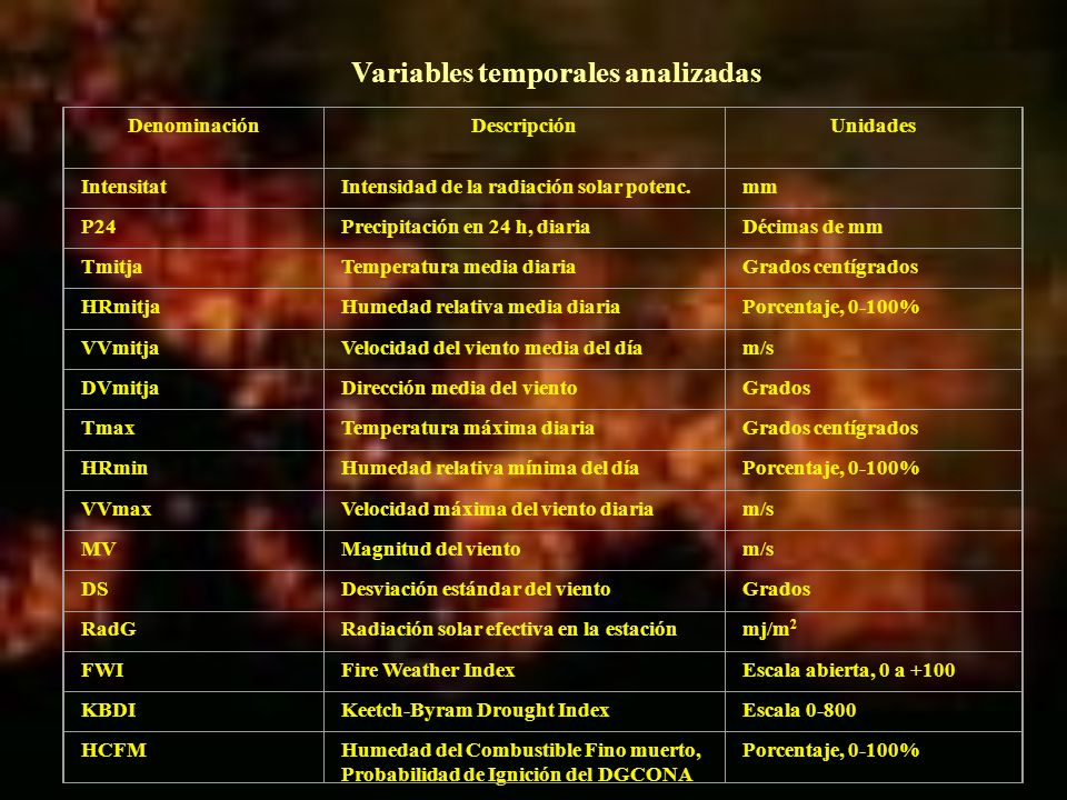 Variables temporales analizadas