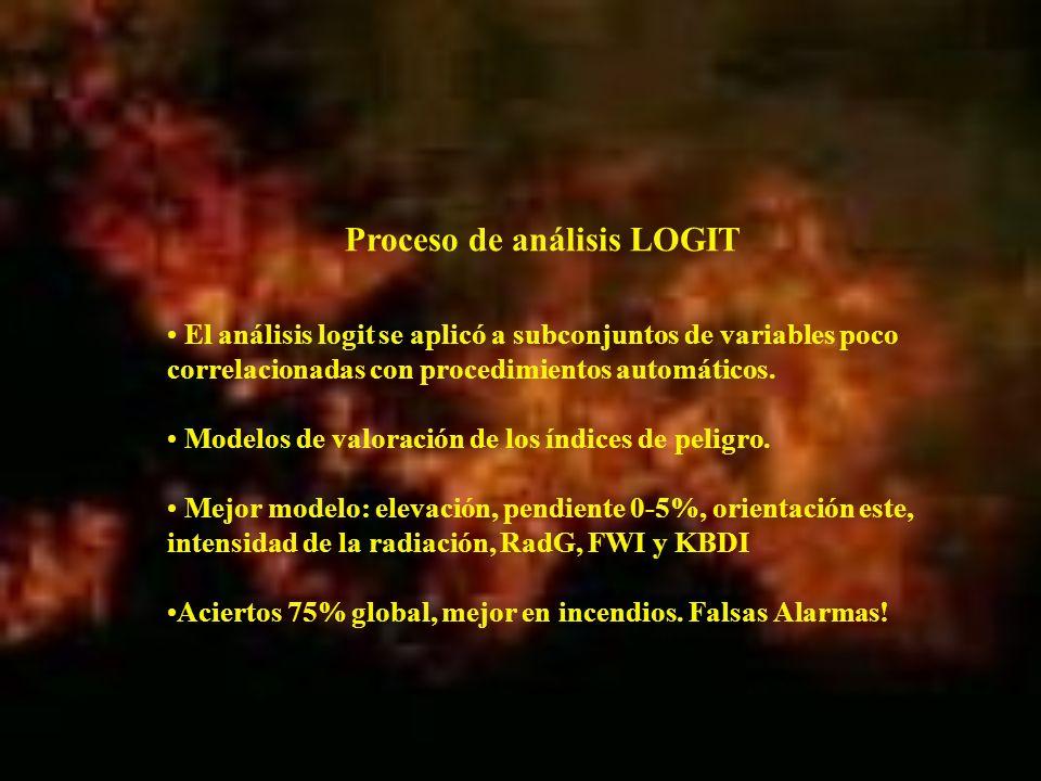 Proceso de análisis LOGIT