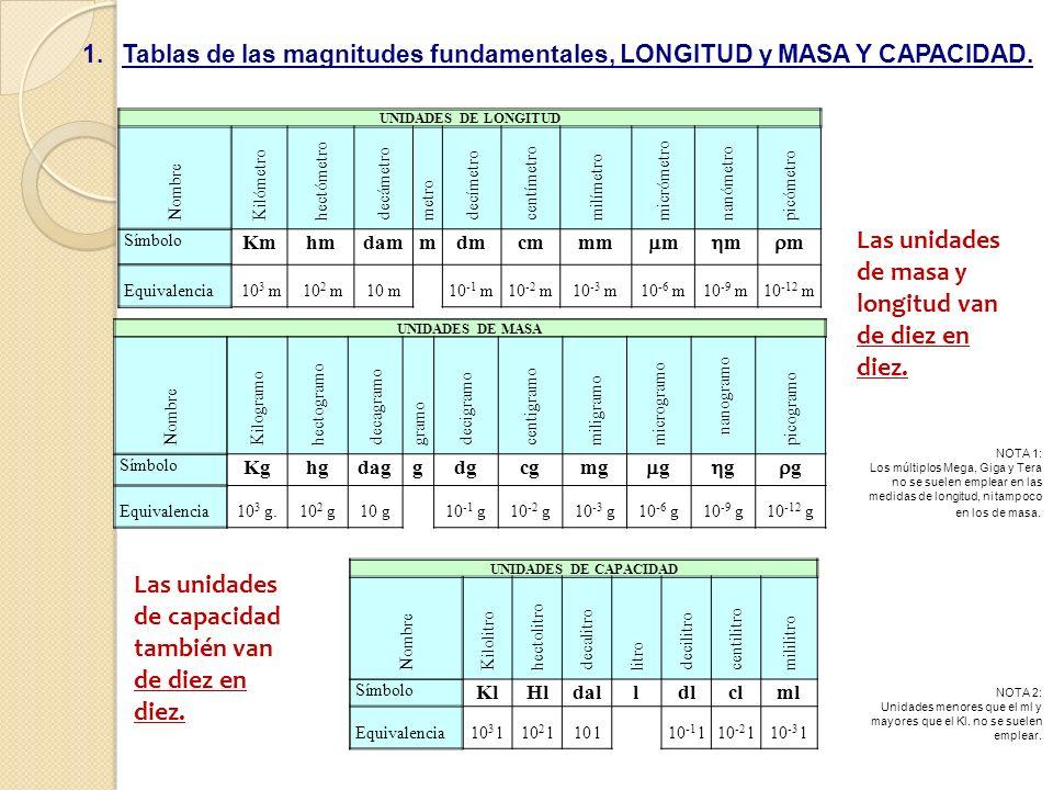Las unidades de masa y longitud van de diez en diez.