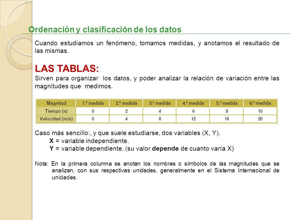 LAS TABLAS: Ordenación y clasificación de los datos