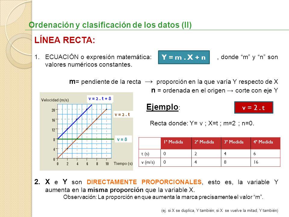 LÍNEA RECTA: Ordenación y clasificación de los datos (II) Ejemplo: