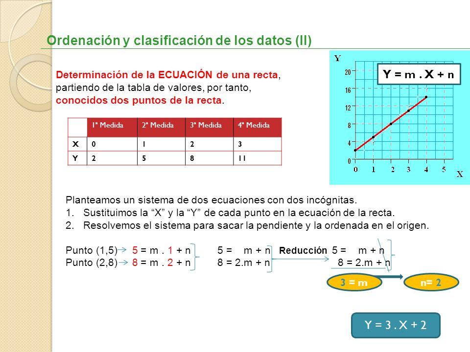 Ordenación y clasificación de los datos (II)