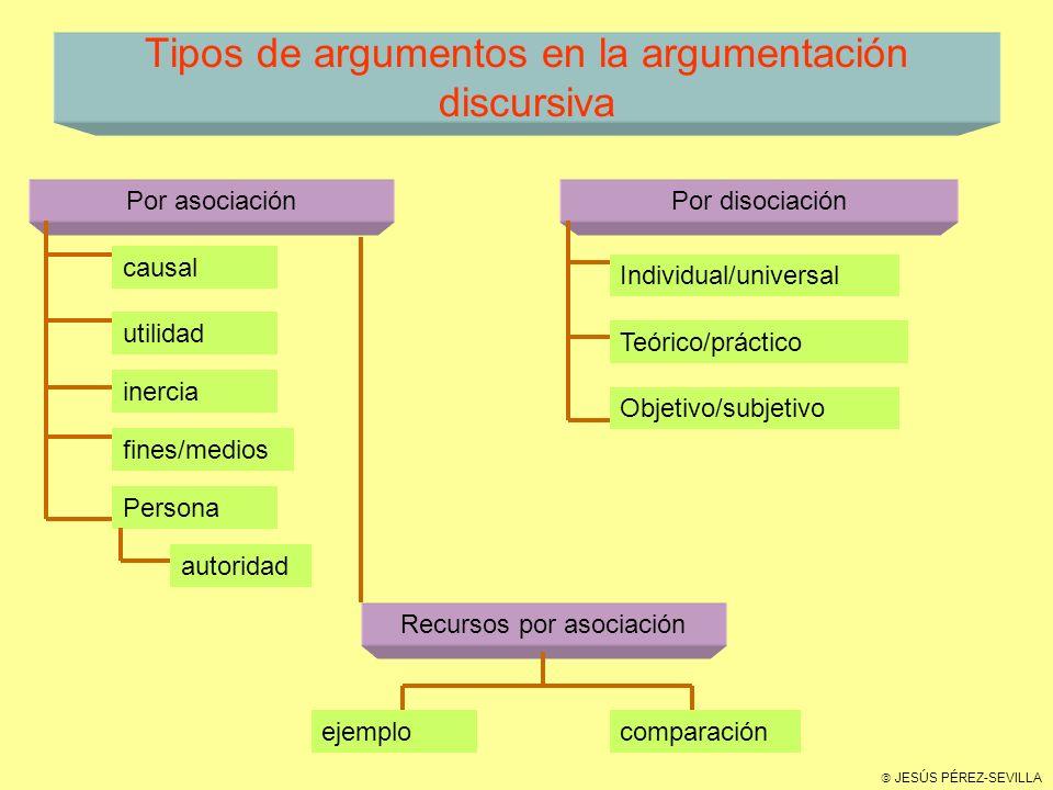 Tipos de argumentos en la argumentación discursiva