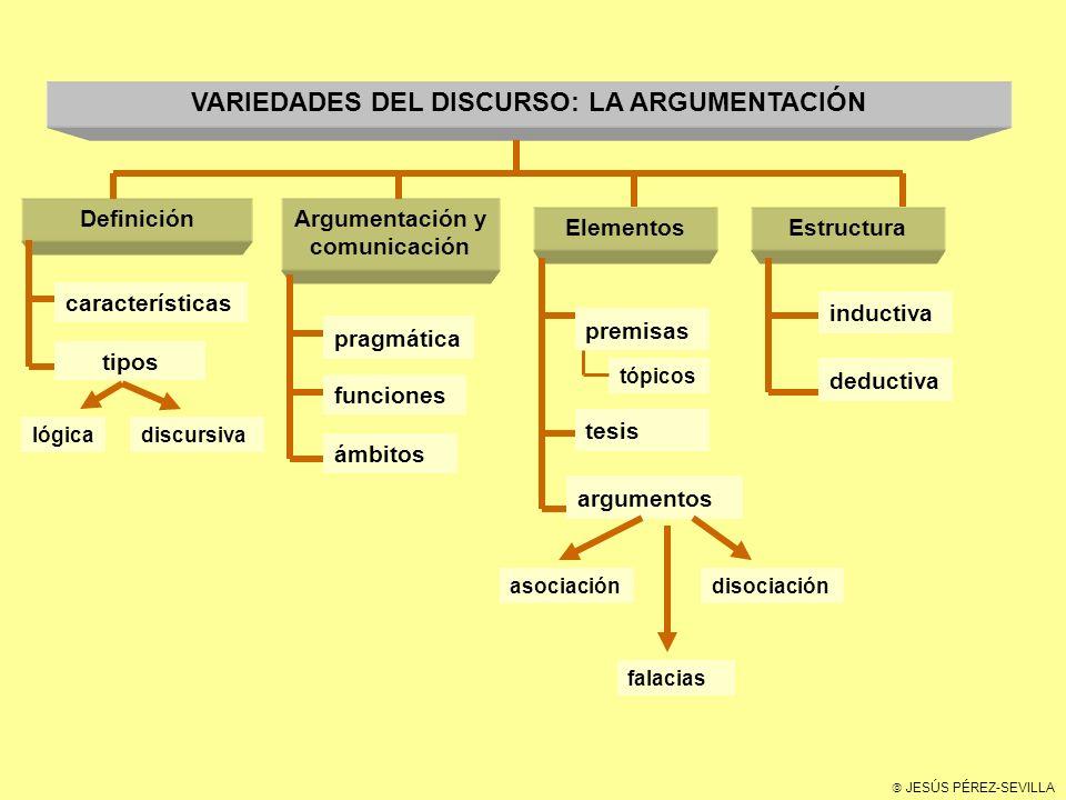 VARIEDADES DEL DISCURSO: LA ARGUMENTACIÓN Argumentación y comunicación