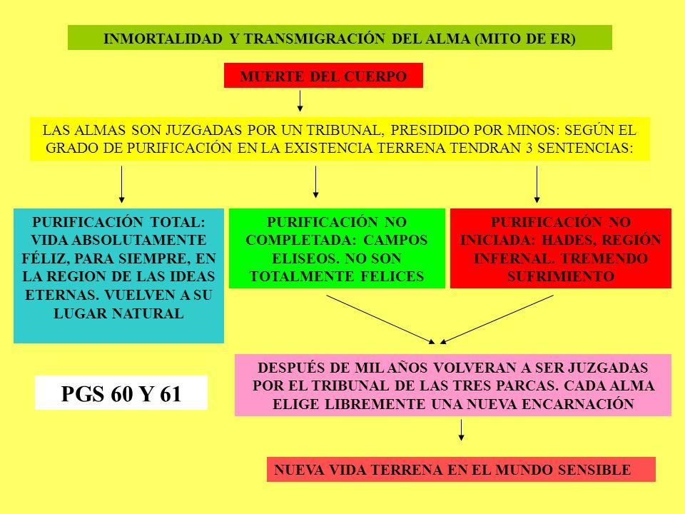 PGS 60 Y 61 INMORTALIDAD Y TRANSMIGRACIÓN DEL ALMA (MITO DE ER)