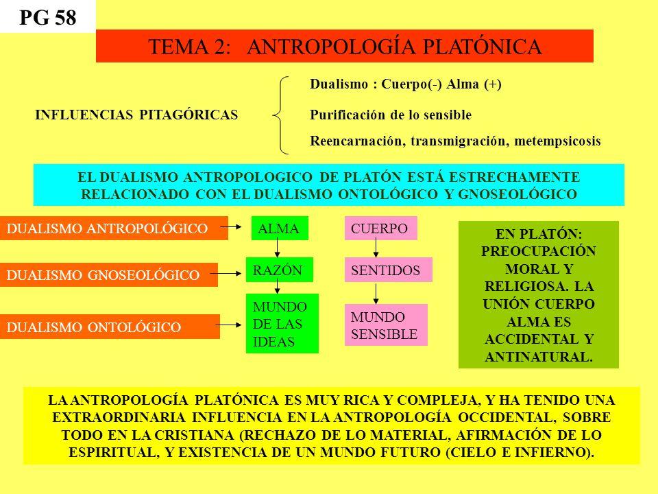 TEMA 2: ANTROPOLOGÍA PLATÓNICA