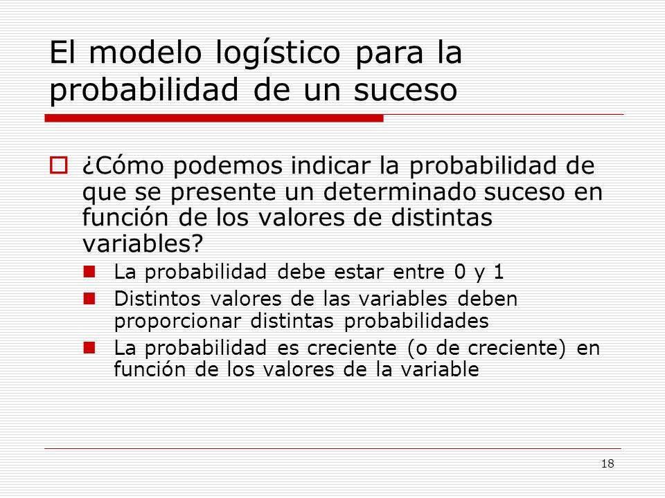 El modelo logístico para la probabilidad de un suceso