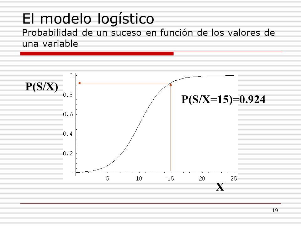 El modelo logístico Probabilidad de un suceso en función de los valores de una variable