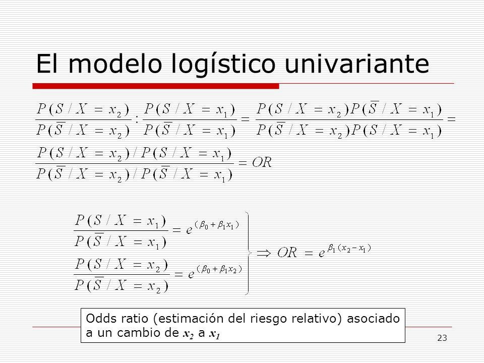 El modelo logístico univariante