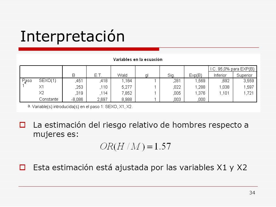 Interpretación La estimación del riesgo relativo de hombres respecto a mujeres es: Esta estimación está ajustada por las variables X1 y X2.