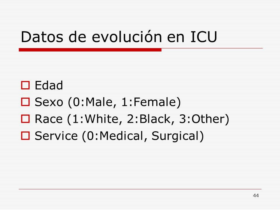 Datos de evolución en ICU