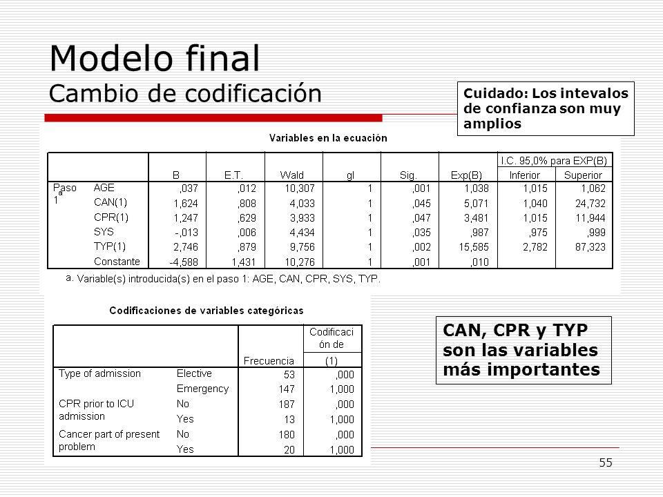 Modelo final Cambio de codificación